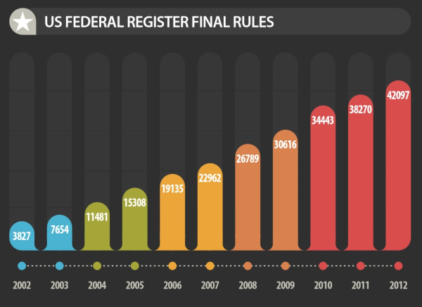 US FEDERAL REGISTER FINAL RULES