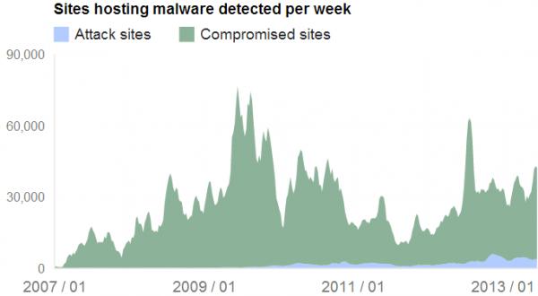 Google HackedvMalicious 600x330 resized 600