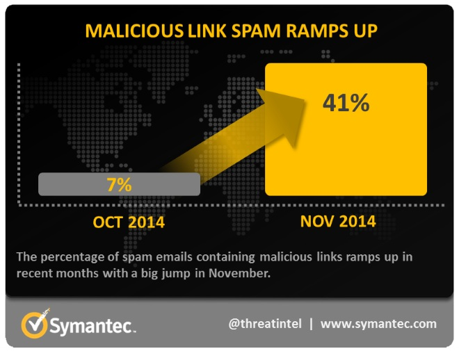 link_spam_increase