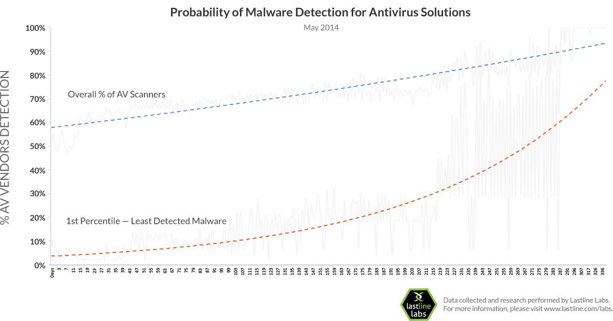 lastline-labs-av-vendor-apt-detection-rate