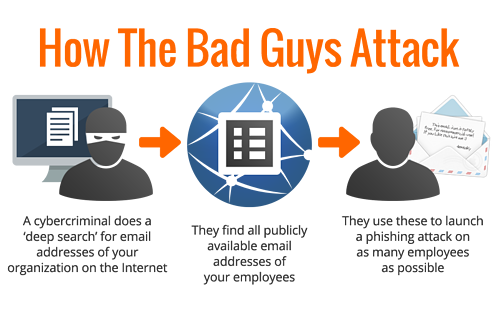 How Bad Guys Attack