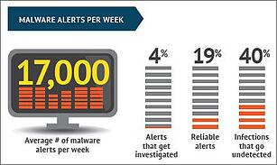malware-alerts-per-week Courtesy Ponemon