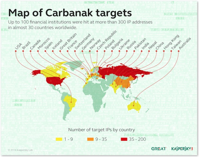 Carbanak_Targets