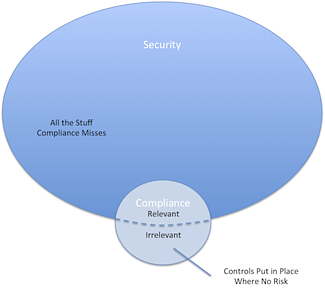 Security and Compliance are not the same