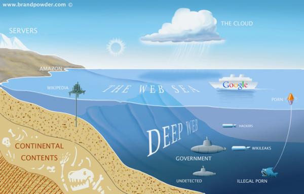 The Deep Web. Courtesy brandpowder.com