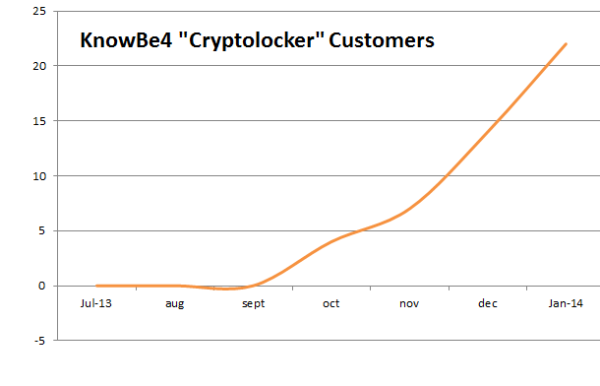 KnowBe4 Cryptolocker Customers