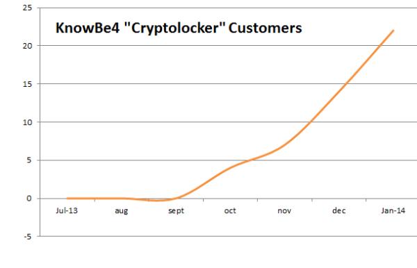 KnowBe4 Cryptolocker Customers