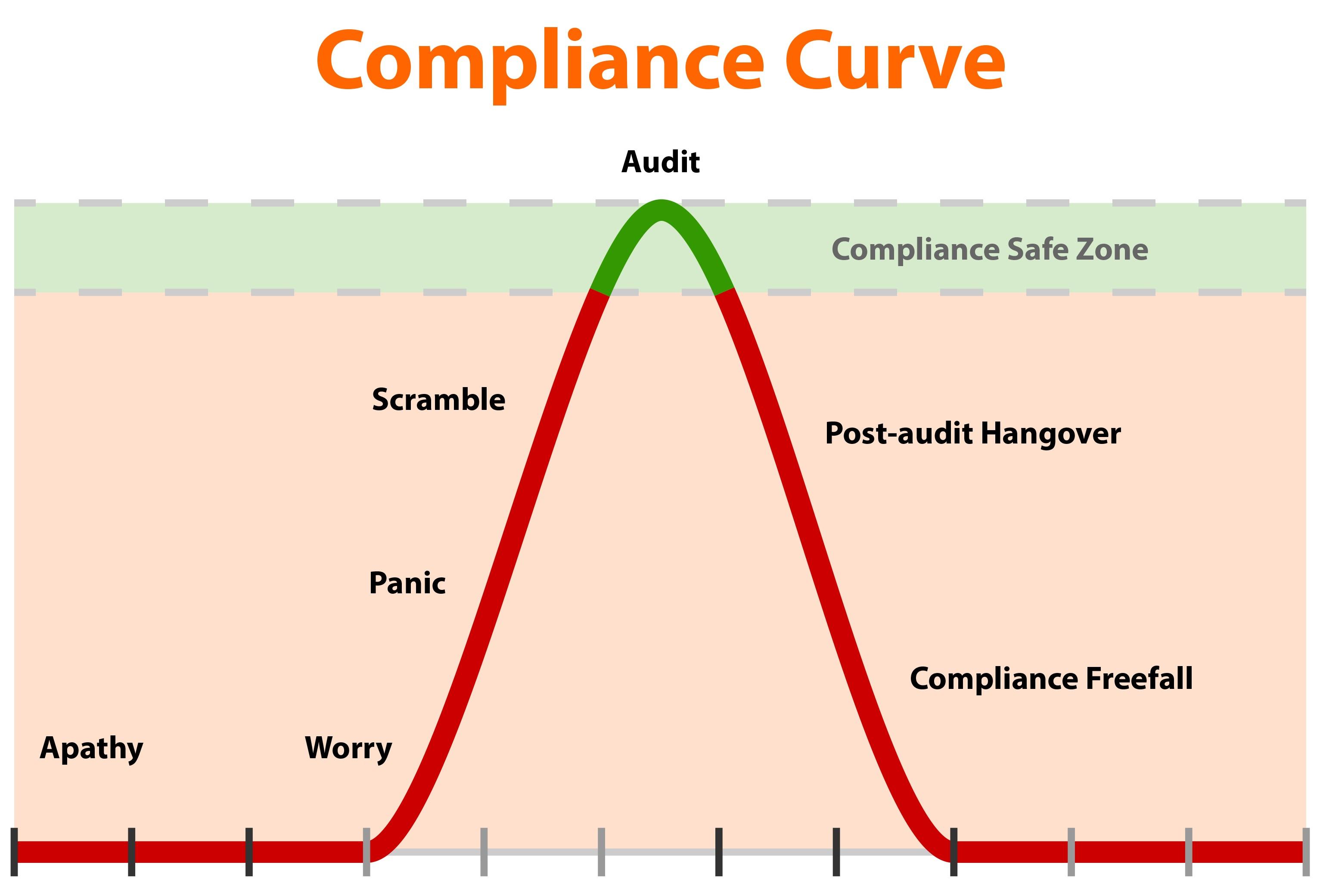 The Compliance Curve