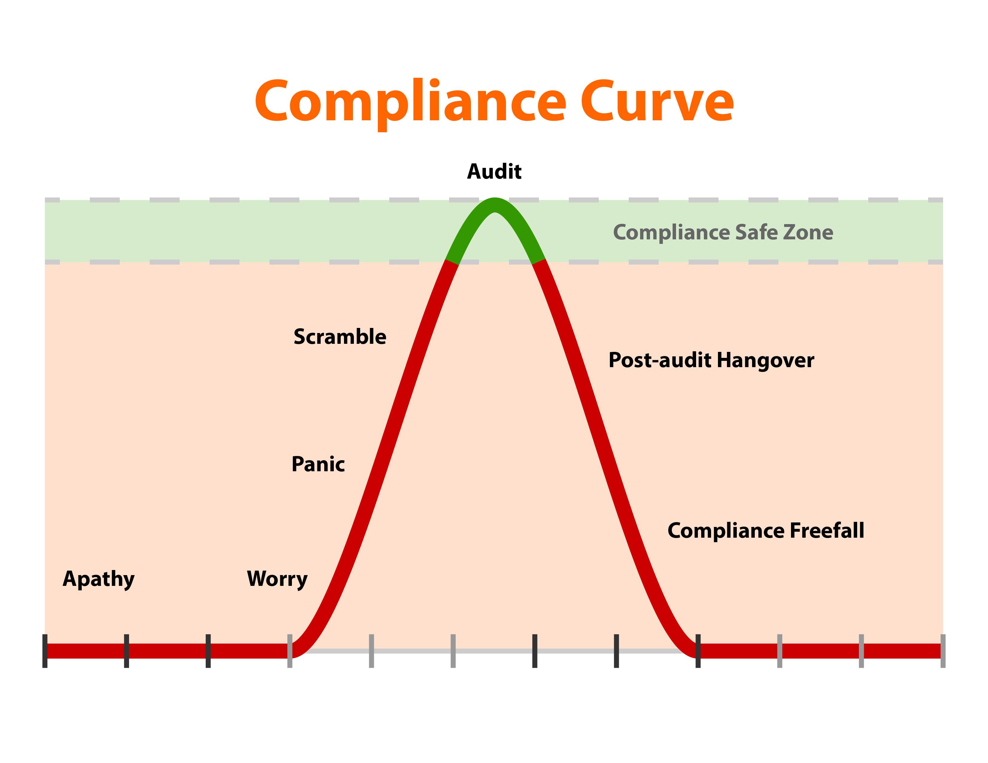 Compliance Curve