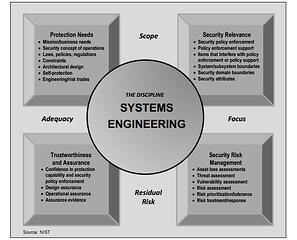 Systems Engineer Principles