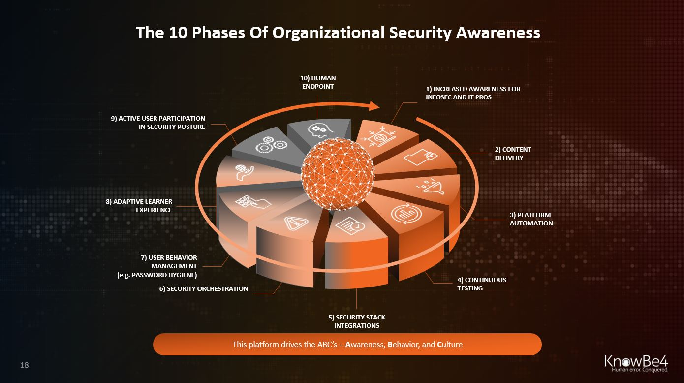 10-phases-of-organizational-security-awareness-knowbe4