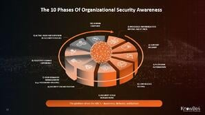 10-phases-security-awareness-knowbe4