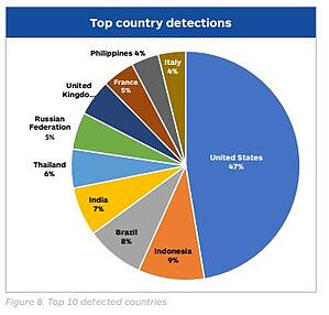 10country-ransomware-detections