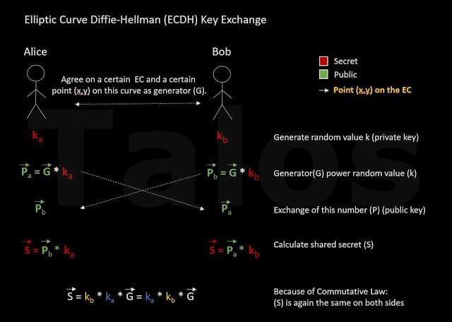 TeslaCrypt Ransomware ECDH Encryption