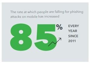 85percent  - 85percent - Mobile Phishing on the Rise