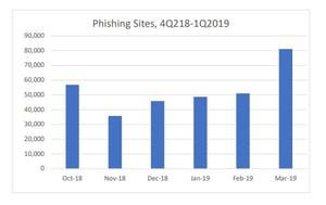 APWG-Phishing-sites-Q418-Q119