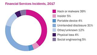 Beazley_Graph_Financial_Services_Incidents.jpg