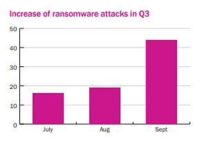 Beazley_Ransomware_Q3  - Beazley Ransomware Q3 - More Untrustworthy Ransomware is Bad News for SMBs