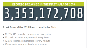 Breaches  - Breaches - Security is a Whole-of-Organization Responsibility