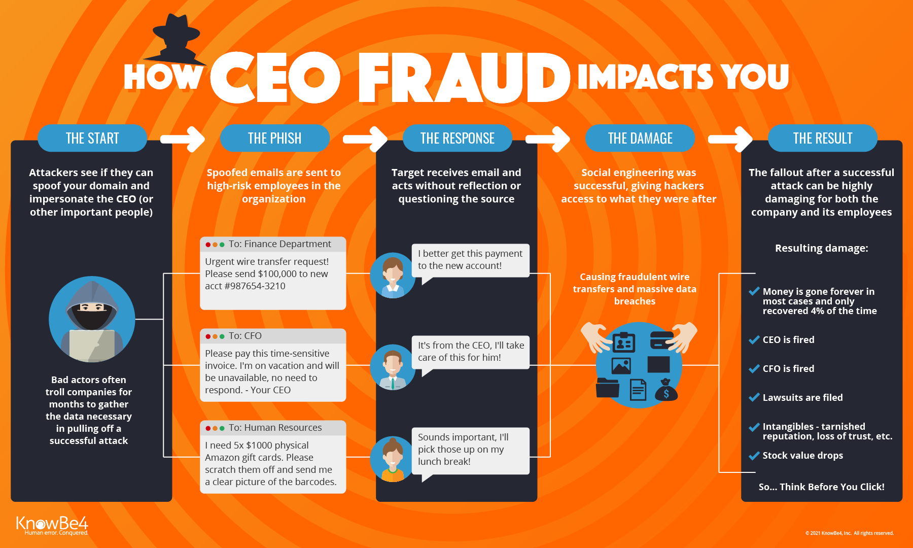 KnowBe4 Warns of CEO Fraud