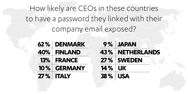 Thirty Percent of CEO Email Passwords Compromised in Breaches: Study