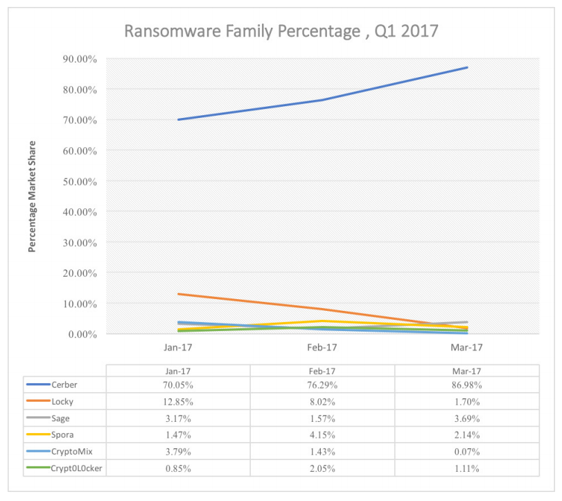 Ransomware Family Percentage Graph