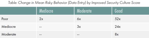 Change in Mean Risky Behavior