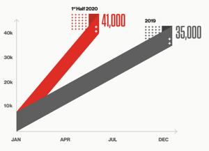 Crowdstrike-graph-2020