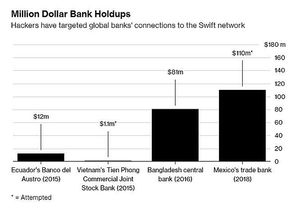 Cyberheist_Worldwide_Stats. Image courtesy Bloomberg  - Cyberheist Worldwide Stats - [Heads-up] Massive Downtime Caused By Bad Guys Killing Bank's 9,500+ Systems To Hide Stealing 10 Million Dollars Via SWIFT