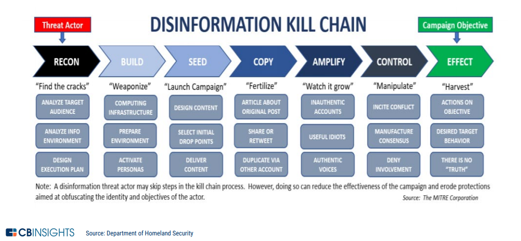 Disinformation-kill-chain