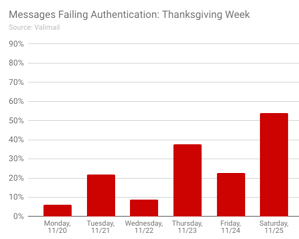 Failing_Authentication  - Failing Authentication - Do Your Emails Make the Naughty or Nice List?