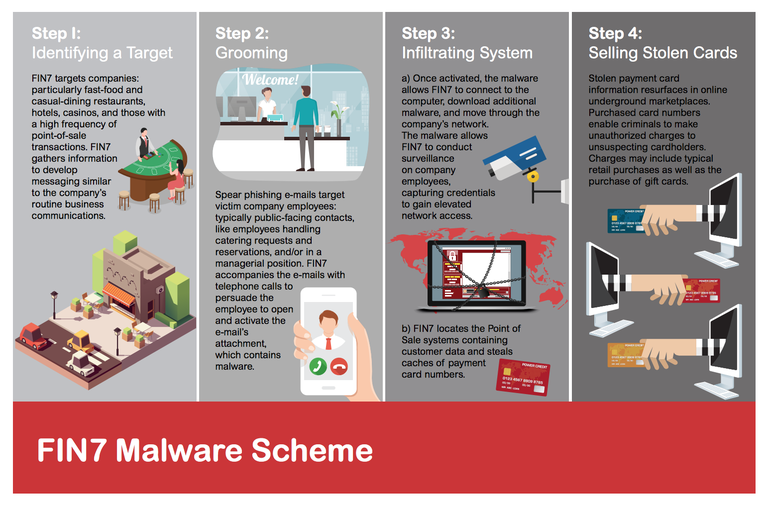 Fin_7_Malware_Scheme_FBI  - Fin 7 Malware Scheme FBI - Cybercrime Carbanak Gang Leaders Arrested After Causing 1 Billion In Damage