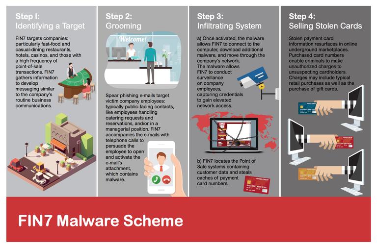 Fin_7_Malware_Scheme_FBI