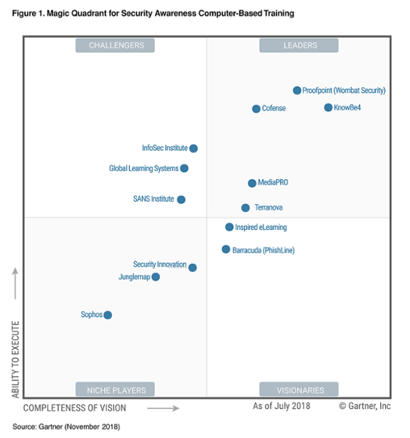 KnowBe4 Recognized as a Leader in the Gartner Magic Quadrant