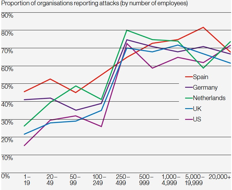 Hiscox  - Hiscox - Is Your Country One of the Best Prepared for Cyber-Attack?