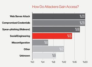 How_Do_Attackers_Gain_Access_CrowsStrike