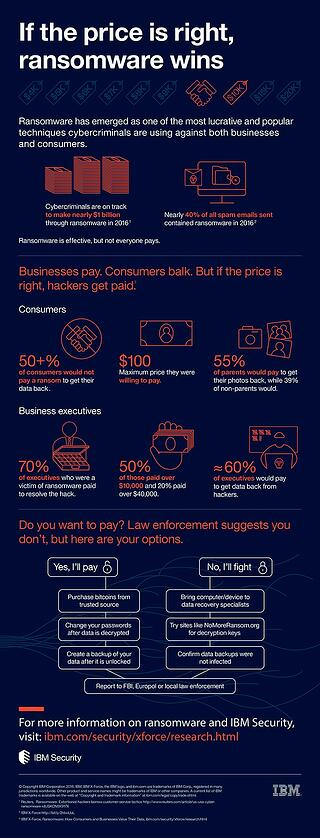 IBM-Security-Ransomware-Infographic_12-13-2016.jpg