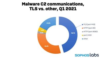 malicious-c2-communications