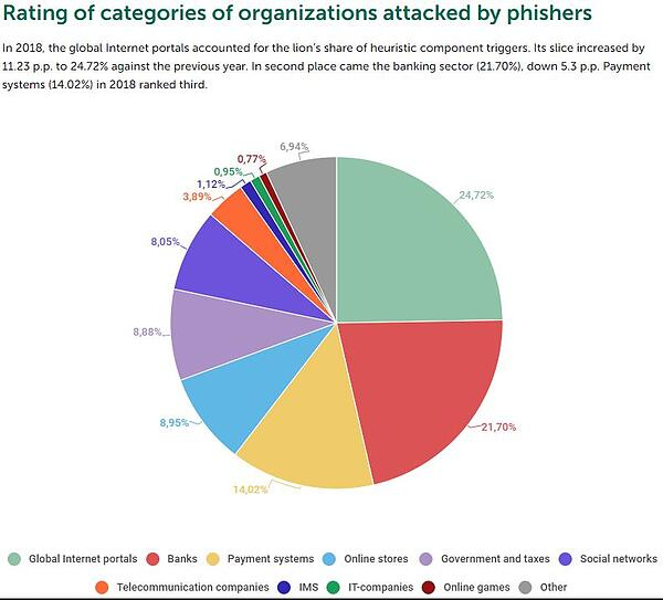 Source: Kaspersky-phishing