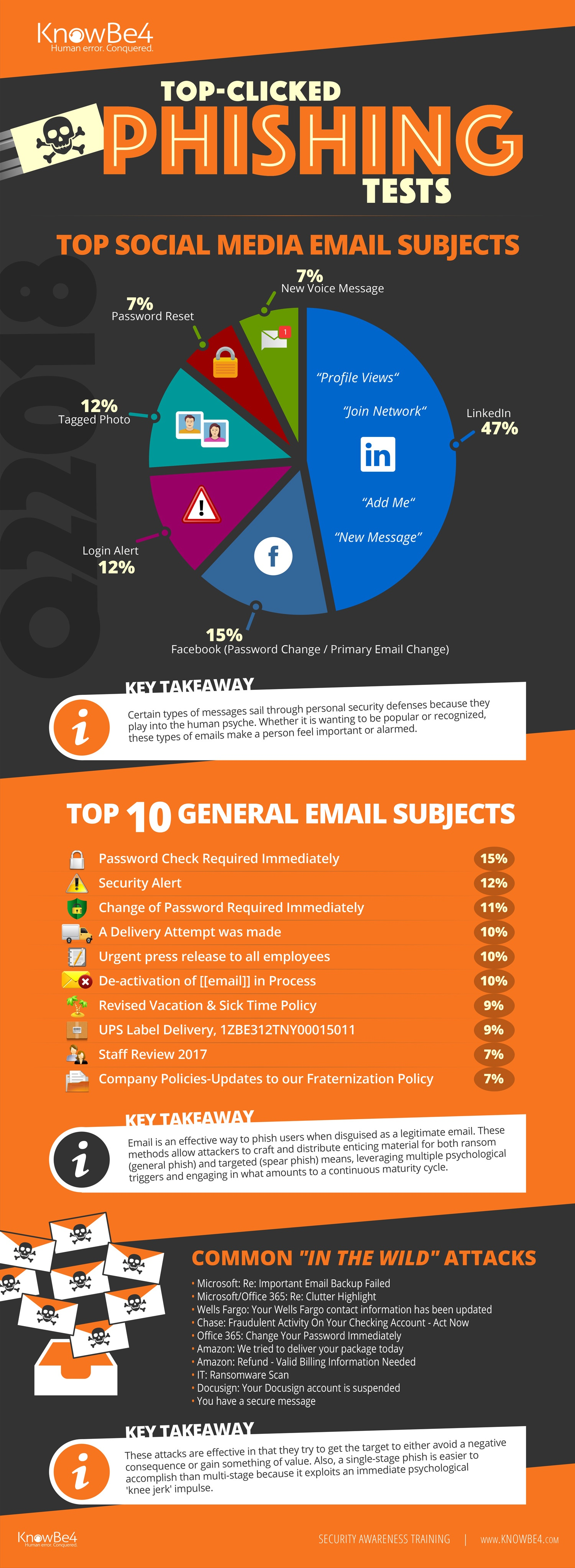 KnowBe4_Phishing_InfoGraphic_Q22018  - KnowBe4 Phishing InfoGraphic Q22018 - Second Quarter 2018 Top-Clicked Phishing Email Subjects [INFOGRAPHIC]