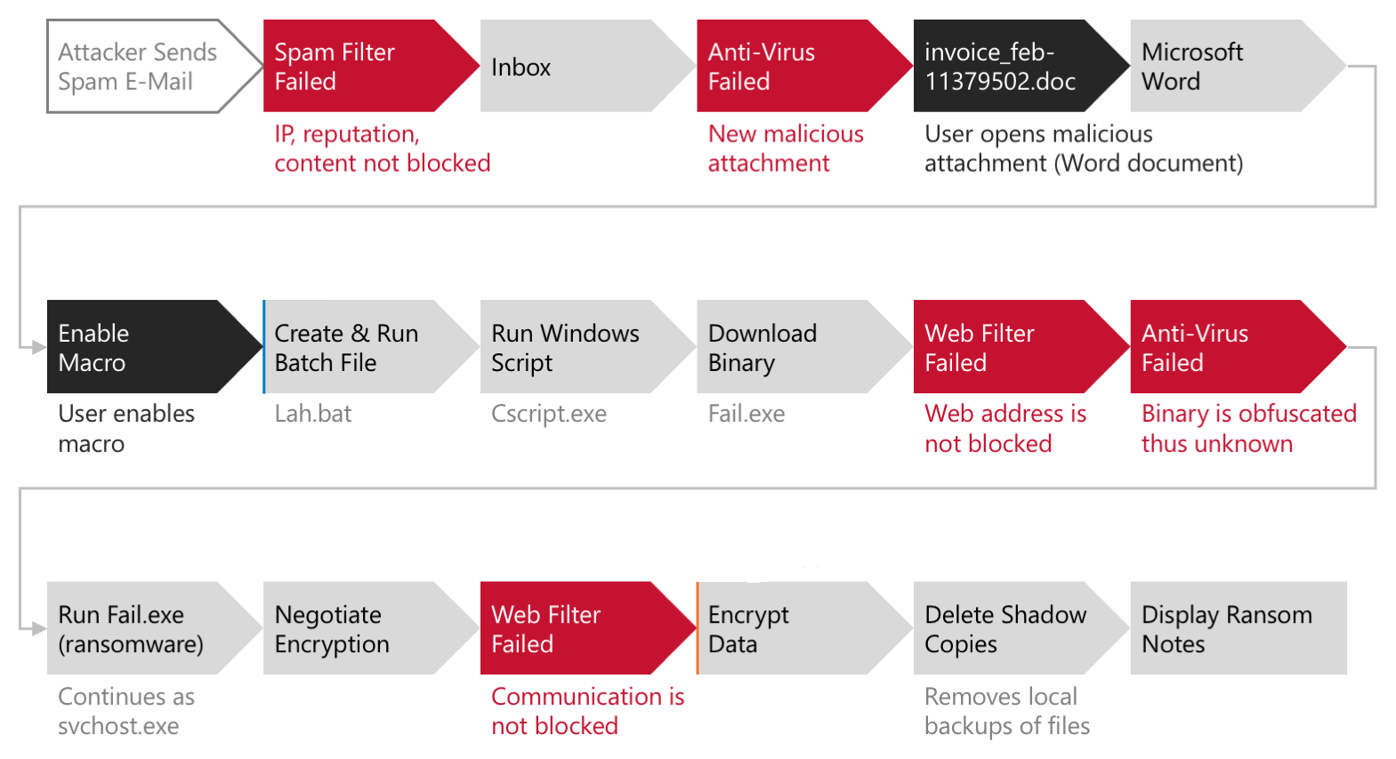 Locky Ransomware Attack Flow