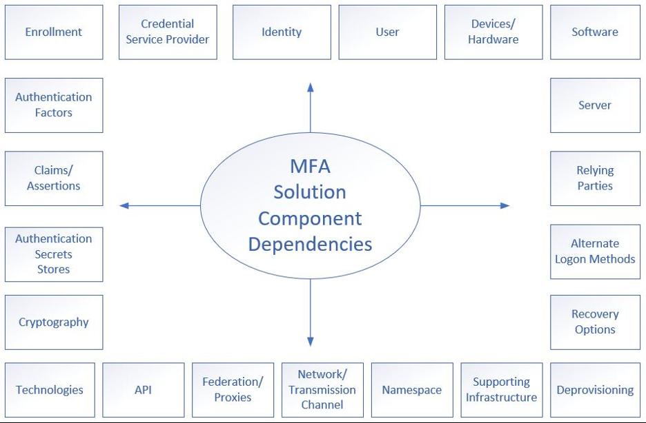 MFA Solution Component DEpendencies