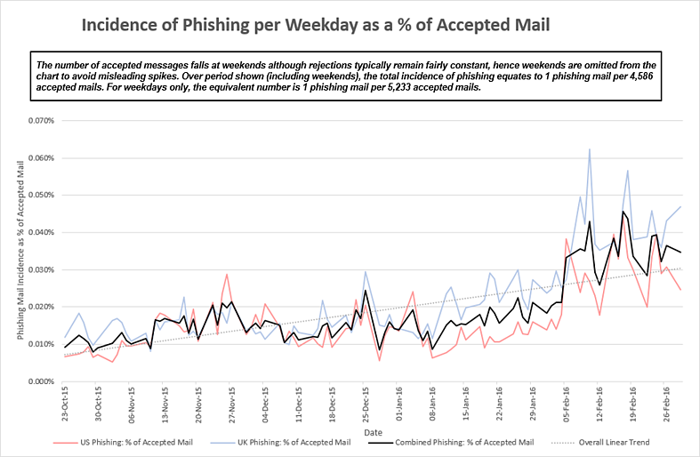 Mimecast Phishing Incedents Per Weekday