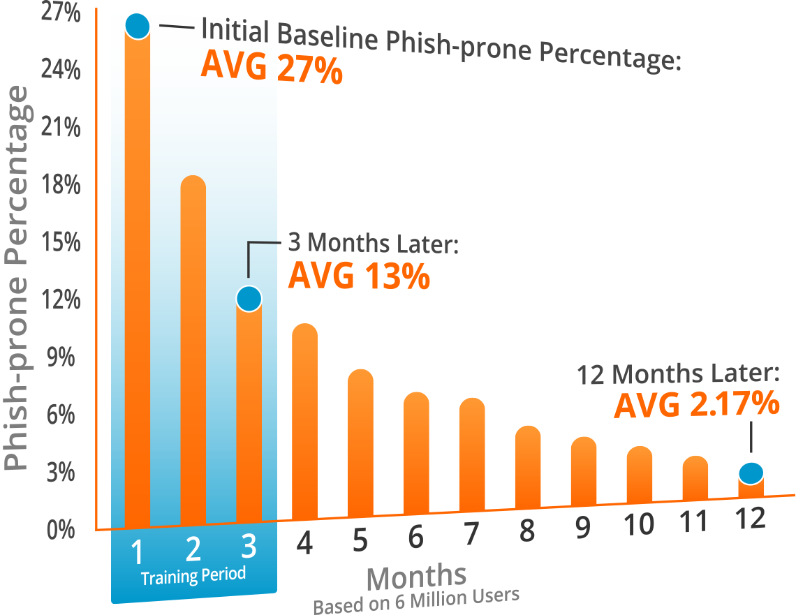 Phish Prone Percentage