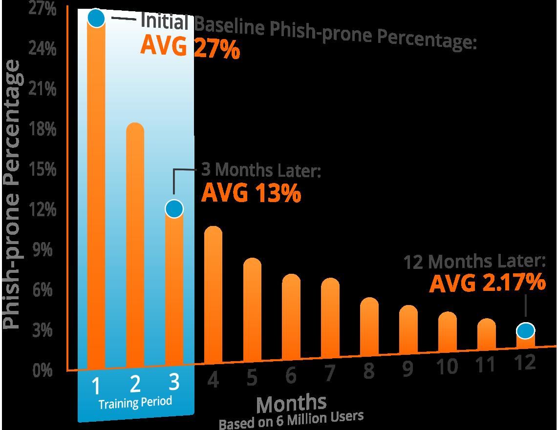 Phish Prone Percentage