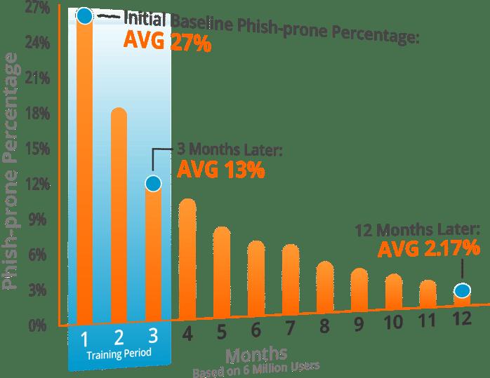 Phish-Prone-Percentage