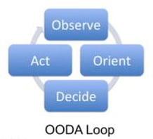 """OODA-LOOP  - OODA LOOP - Why Social Engineering Works And How To Arm Yourself Against """"Human Hacking"""""""