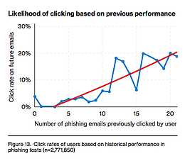 Ransomware, Phishing, and Pretexting in the Annual Verizon Databreach Report