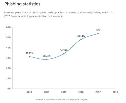 Phishing_Stats