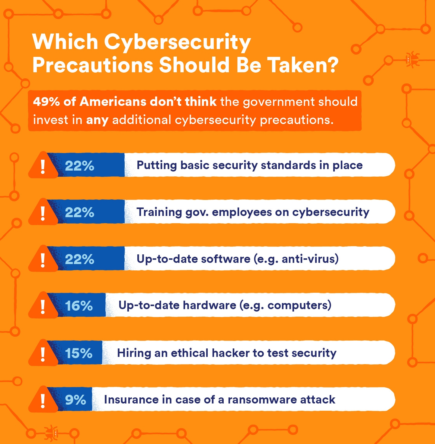 Cybersecurity-Precautions-Survey